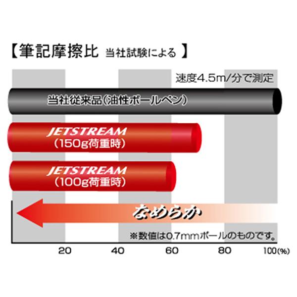 三菱鉛筆 ジェットストリーム プライム 油性ボールペン 0.5mm SXK-3000-05
