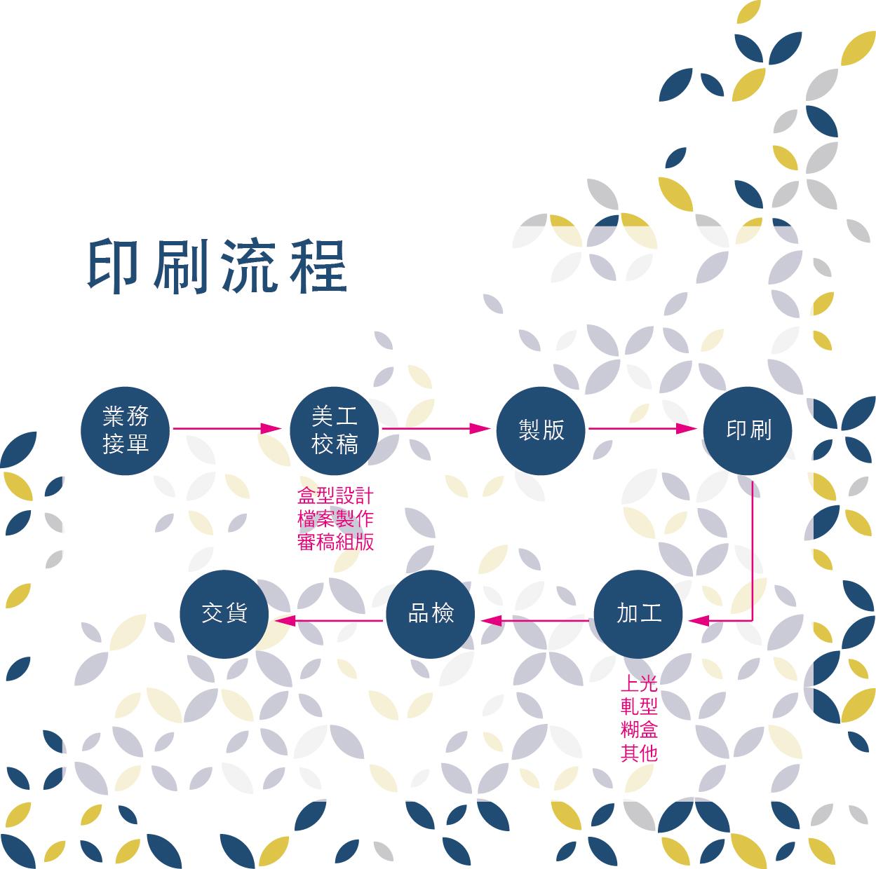 印刷流程.jpg