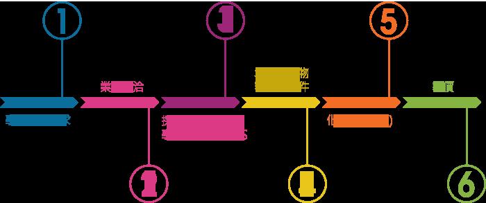 流程圖1.png