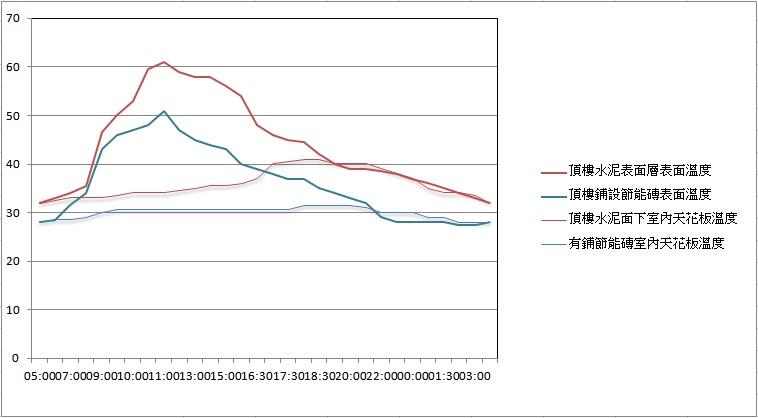 鋪設節能磚與位鋪設溫度比較線圖.jpg