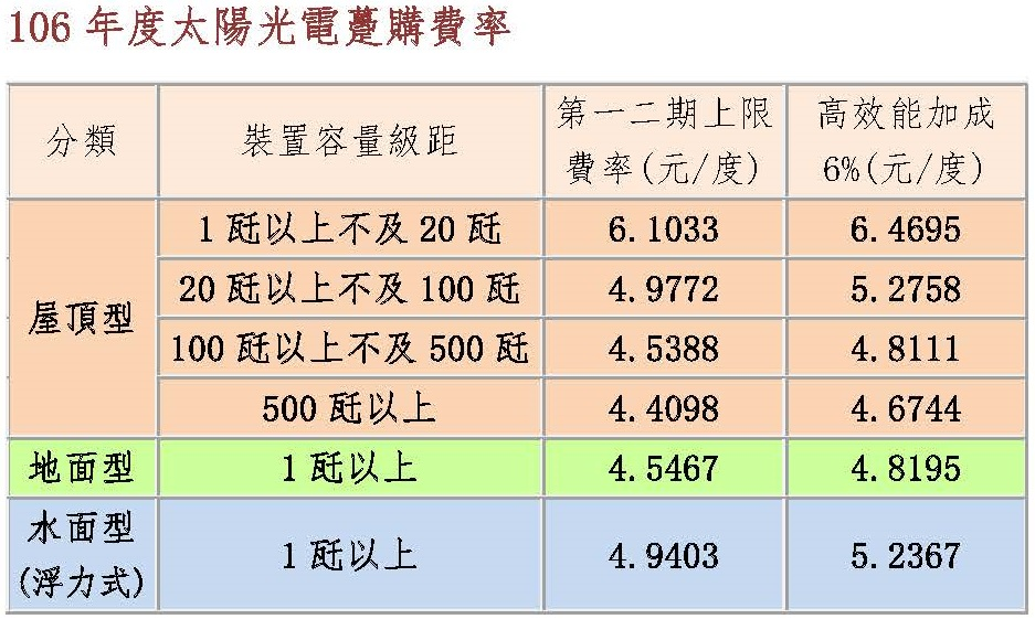 106年度太陽光電躉購費率.jpg