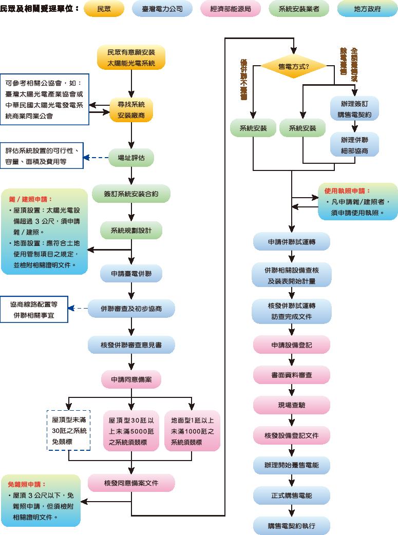 申設流程.png