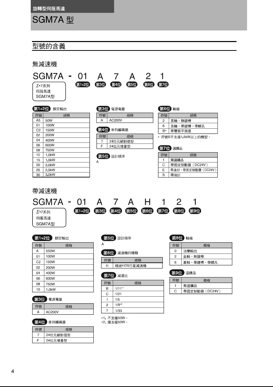 SGM7A_規格.jpg