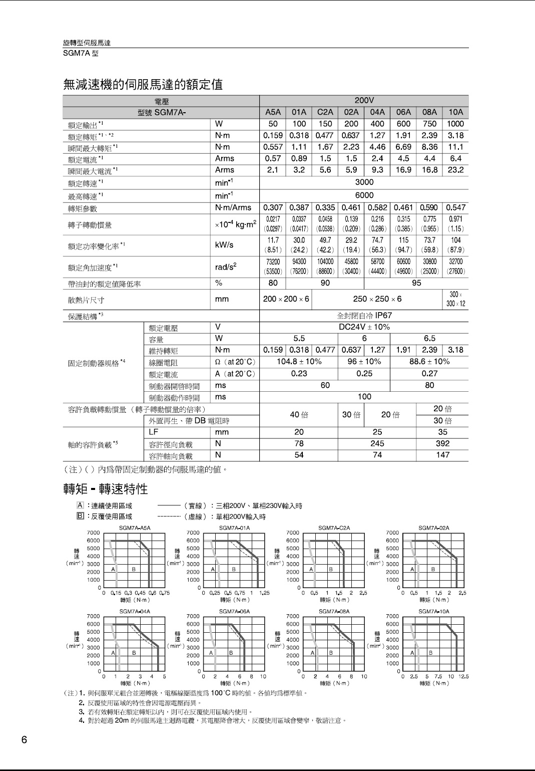 SGM7A_SPEC.jpg