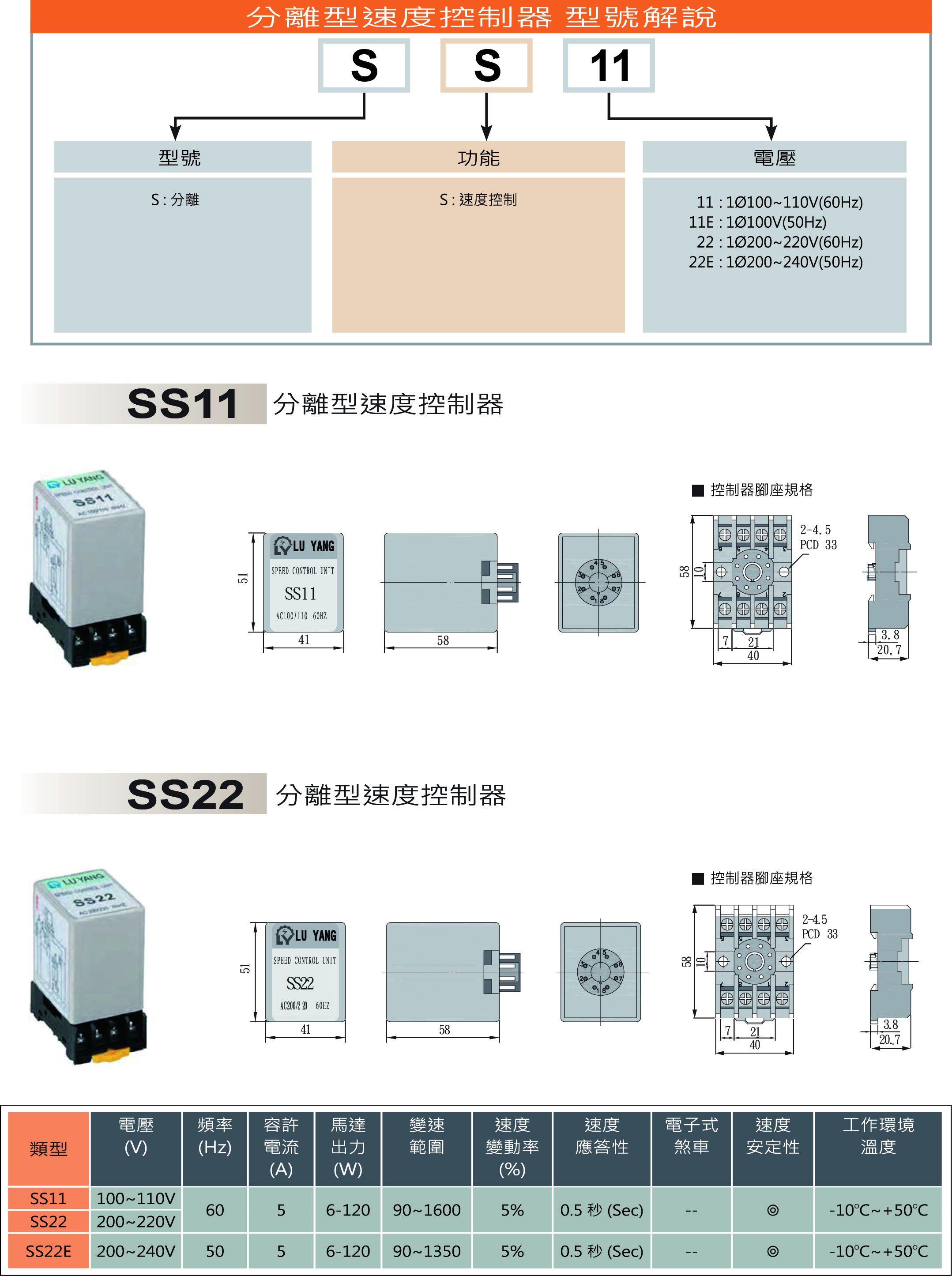 分離型速度控制器型號尺寸.jpg