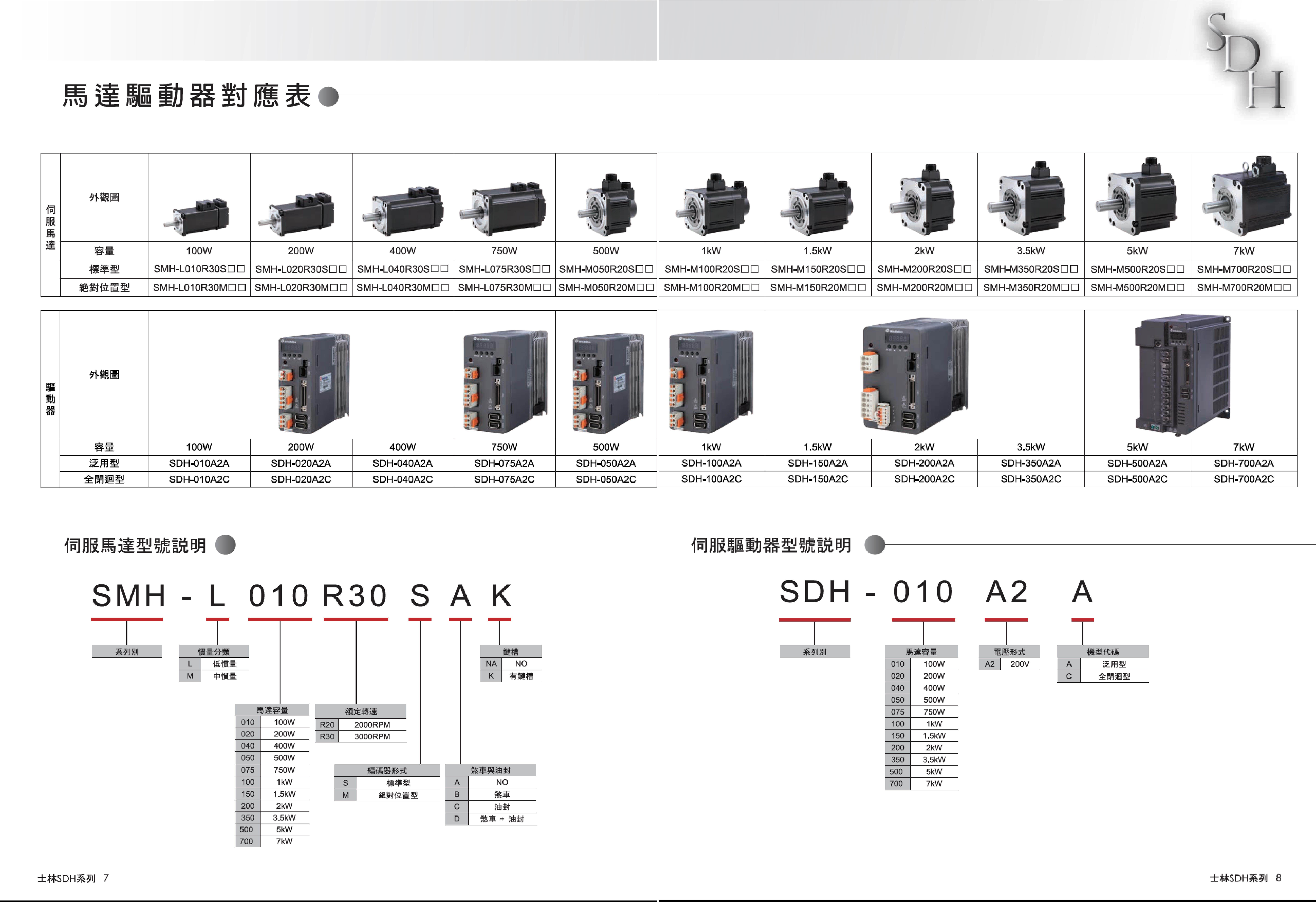 SDH規格_CN.jpg