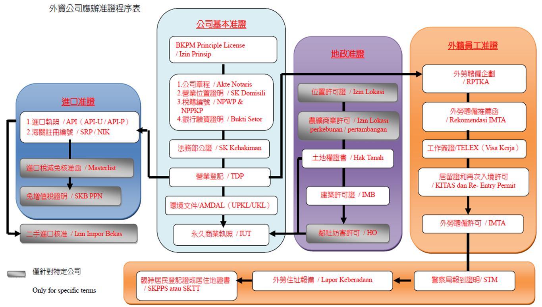外資公司應辦准證程序表.jpg