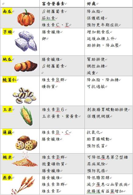 ˇ5-3ˇ圖/新營養食代-好的澱粉營養素及好處.jpg