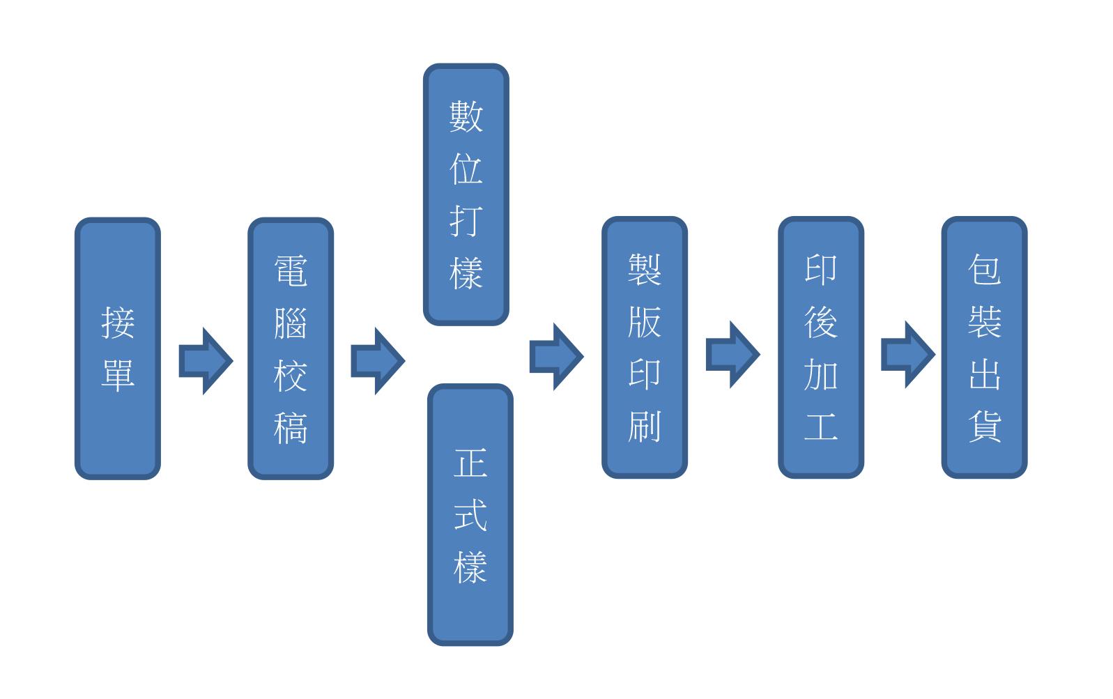 上揚紙器-置作流程.jpg
