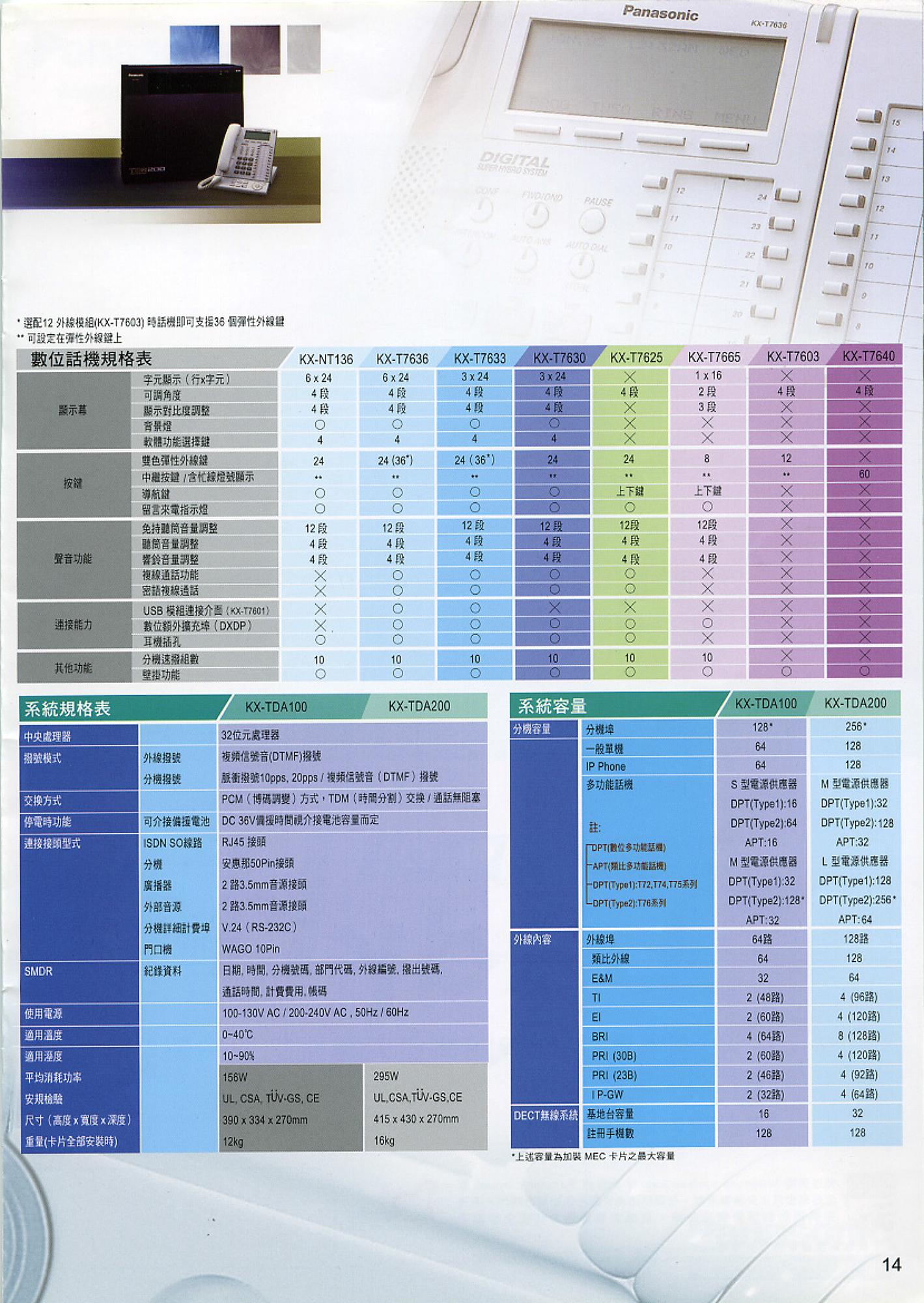 KX-TDA數位超融合式IP交換機-15.jpg