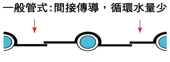 一般管式:間接傳導,循環水量少.png