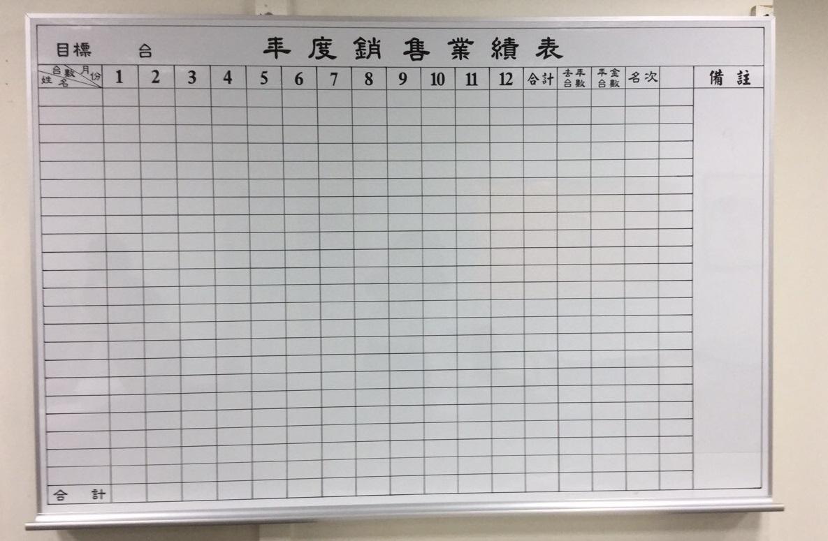 南投業績白板,彰化業績白板,台中業績白板,草屯業績白板.jpg
