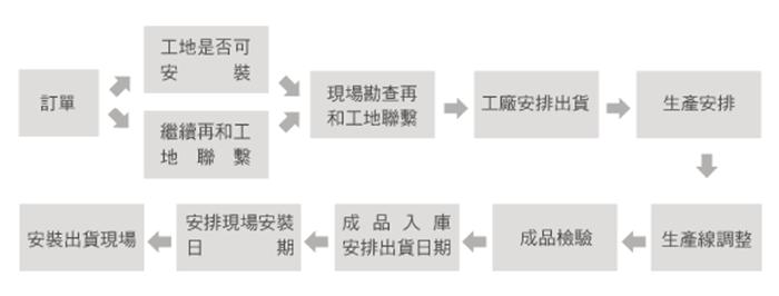 作業生產流程.png