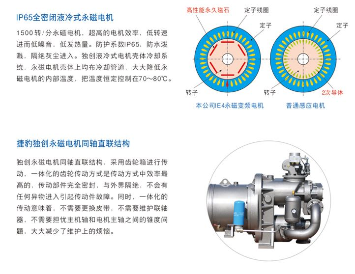 永磁变频二级压缩空压机 ZLS-2i-4.JPG