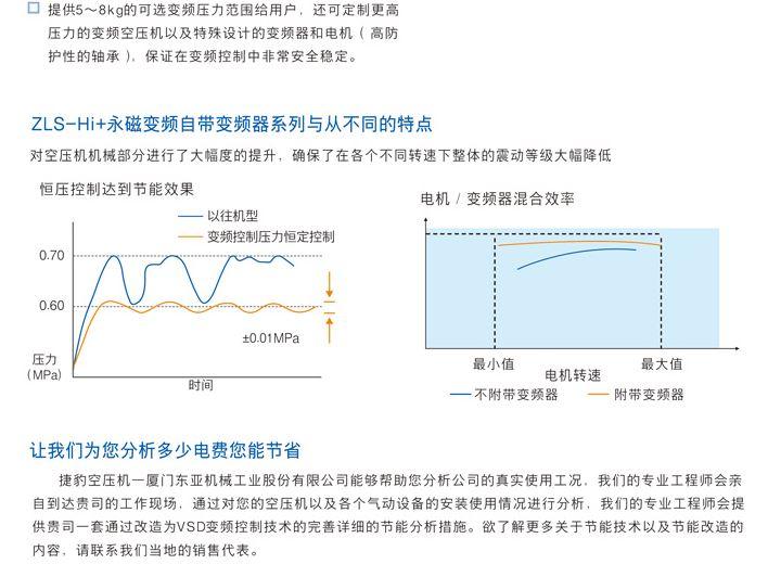 永磁变频一级压缩空压机 ZLS-Hi+-7.JPG