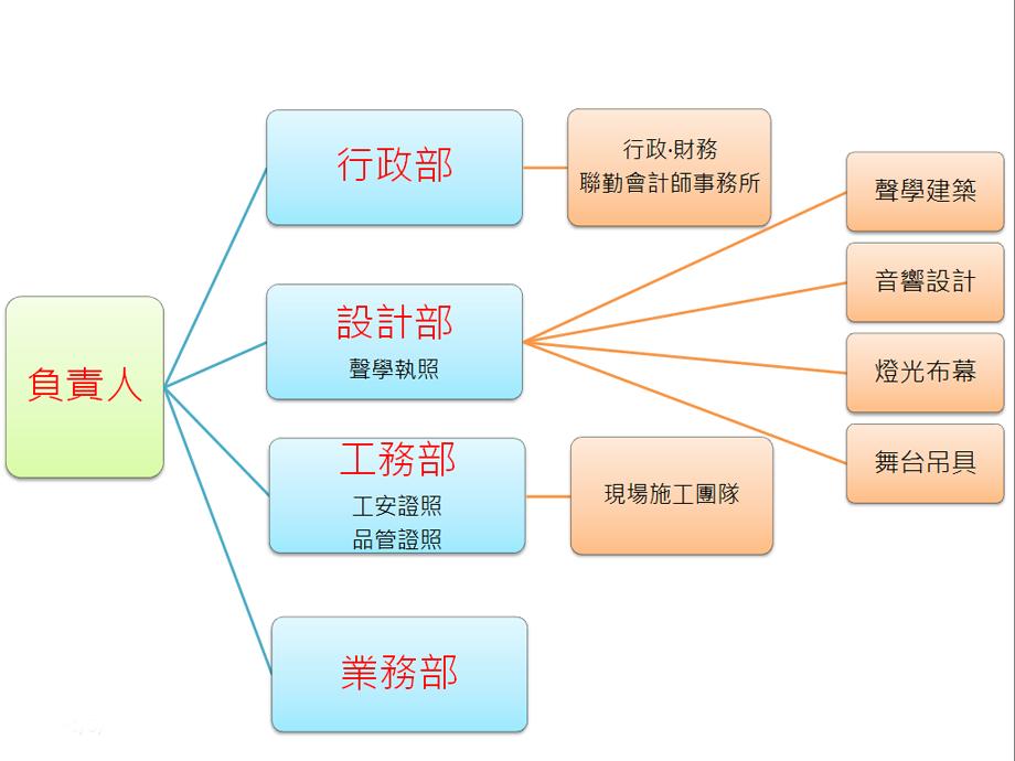 組織圖.png