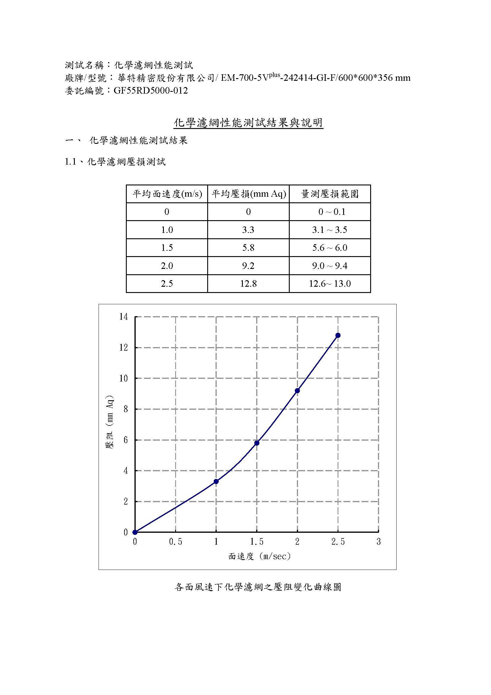 工研院測試報告_頁面_1.jpg