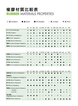 下載-橡膠材質比較表.jpg