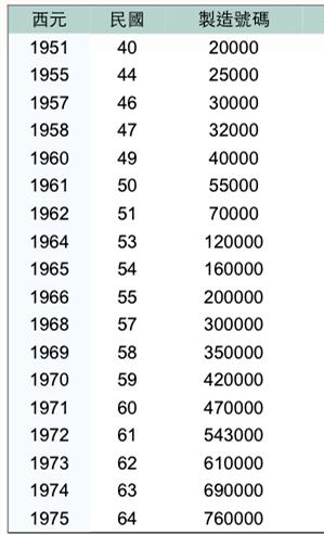 KAWWAI鋼琴年份對照表1.png