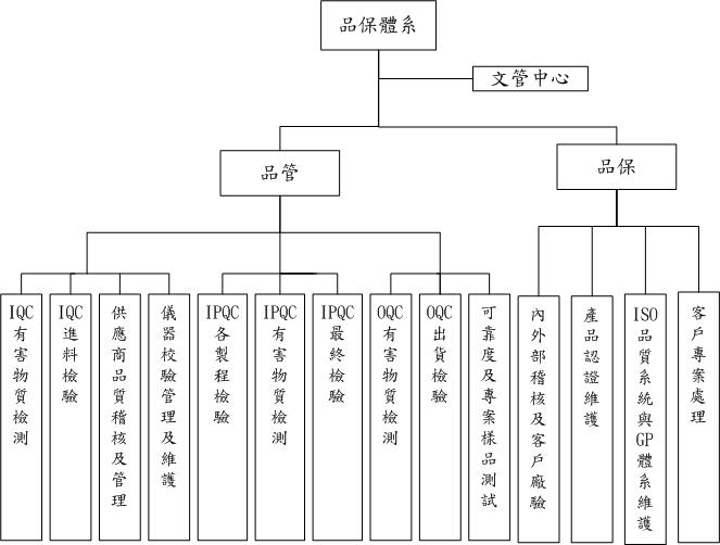 QA Org Chart_CHT_A0.jpg