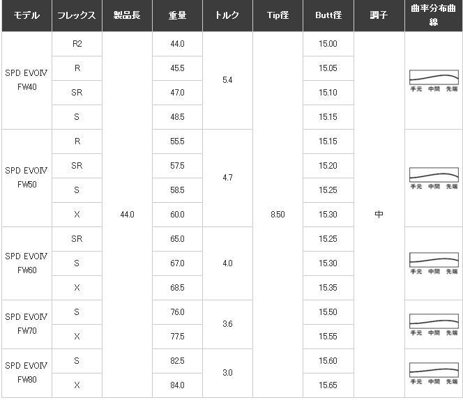 FUJIKURA-SPEEDER第四代FW規格表.JPG