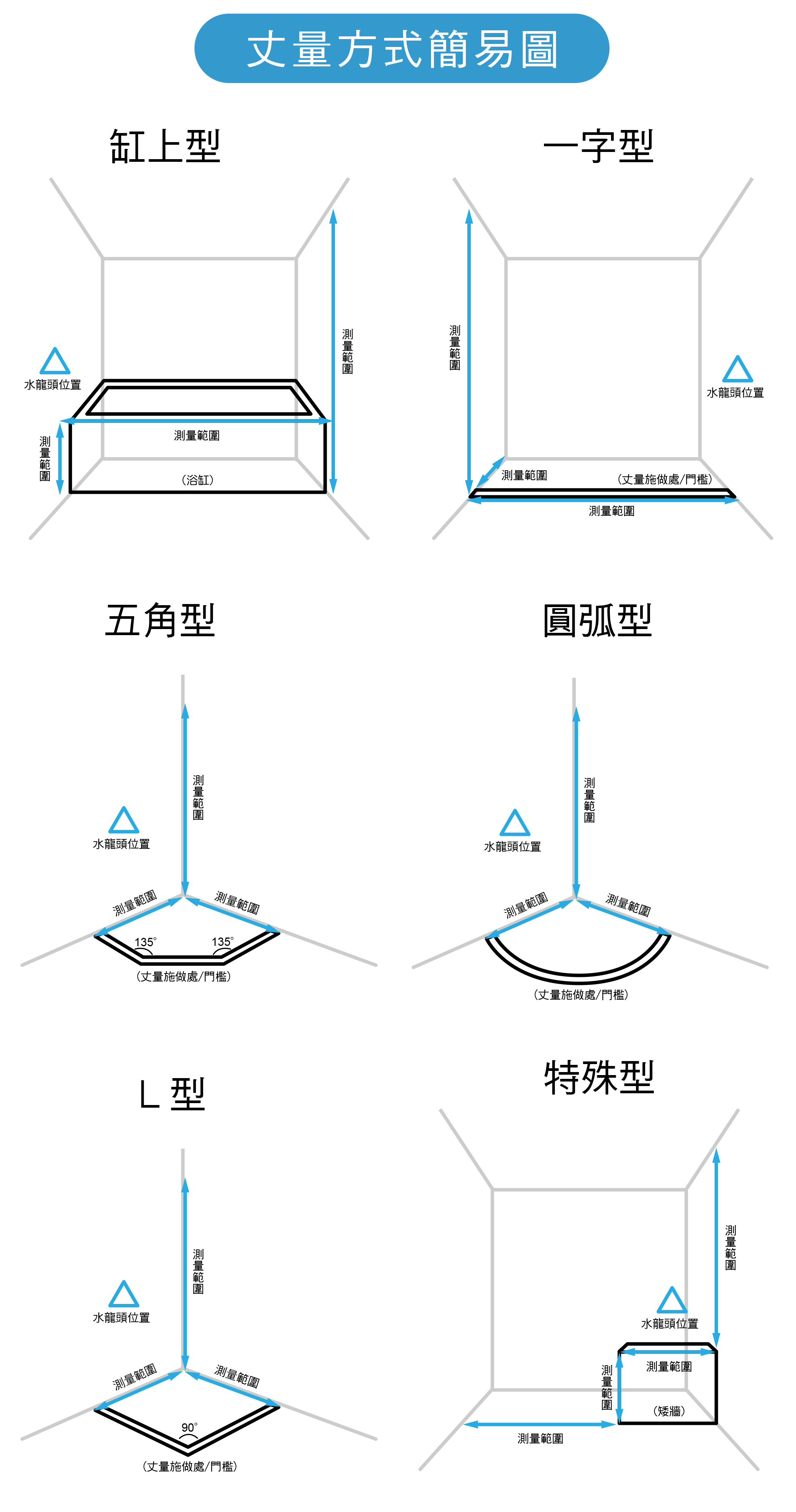 丈量方式-DPI300.jpg