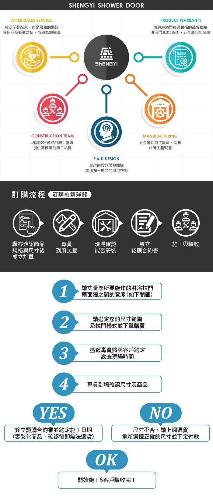 P4-訂購流程.jpg
