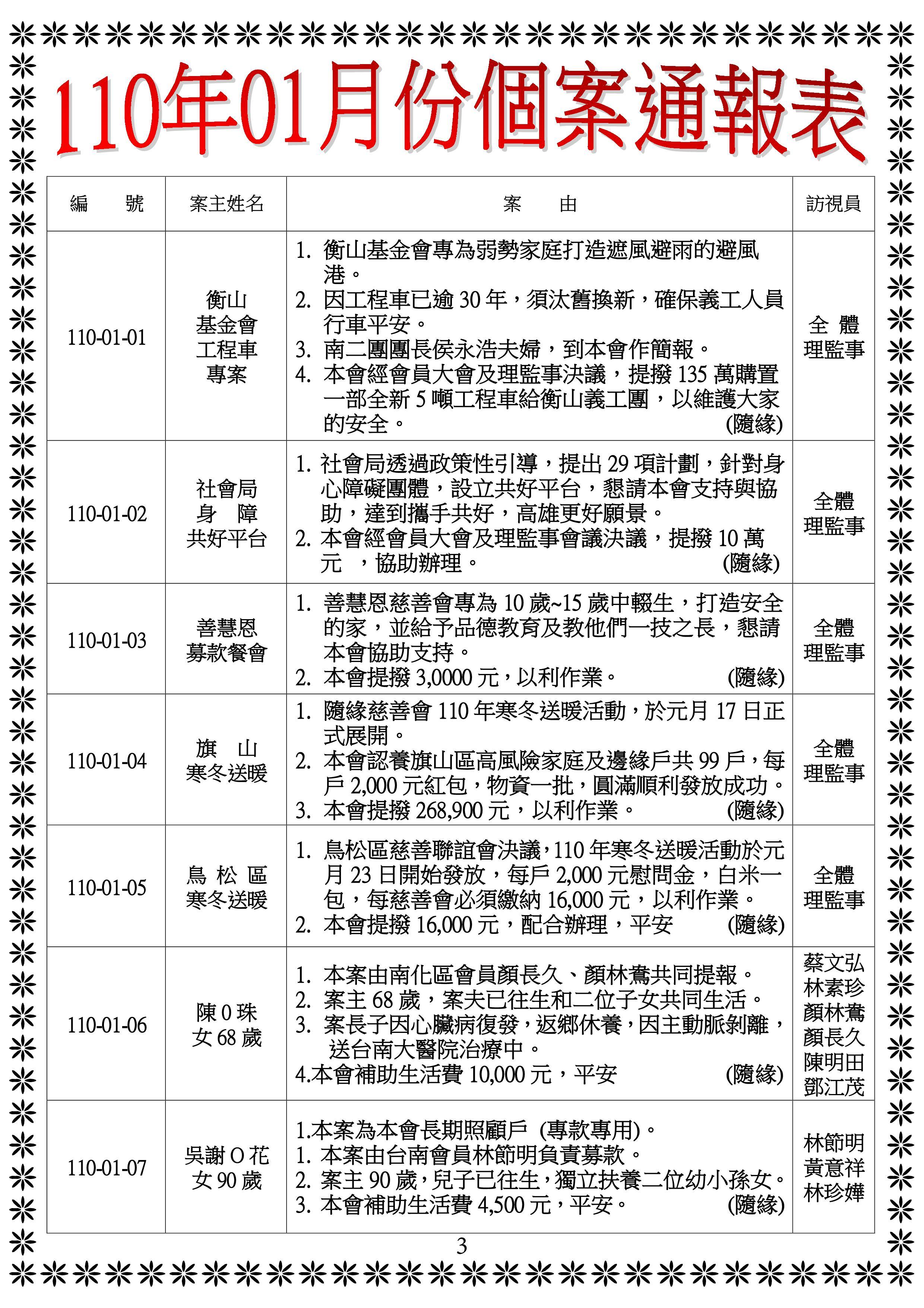 1月個案通報表