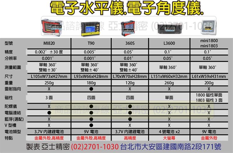電子角度儀總表171116_副本800.jpg