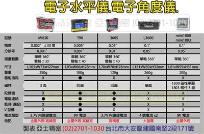 電子角度儀總表171116_副本400.jpg