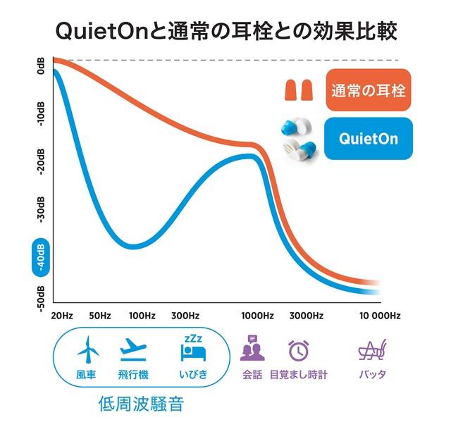 QuietOn