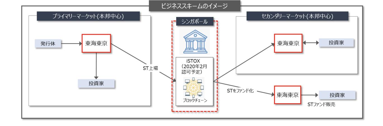 シンガポールの STO 取引所運営会社 ICHX 社への出資に関するお知らせ:http://www.tokaitokyo-fh.jp/news/pressrelease/pdf/fh20191114.pdf