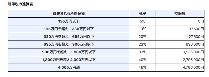 https://www.nta.go.jp/taxes/shiraberu/taxanswer/shotoku/2260.htm