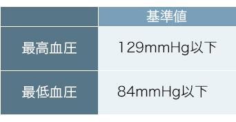 血圧測定の基準値