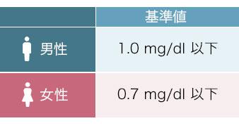基準 値 クレアチニン