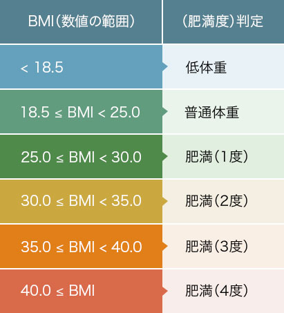 BMIの見方