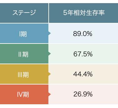 卵巣がんの病期(ステージ)別5年生存率