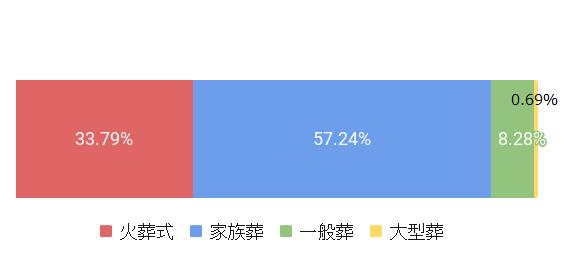 東京都世田谷区の葬儀スタイルの割合