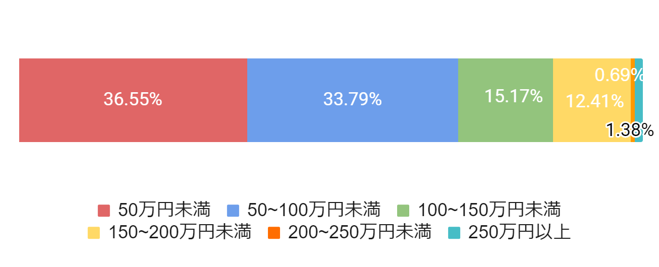 東京都世田谷区の平均葬儀費用