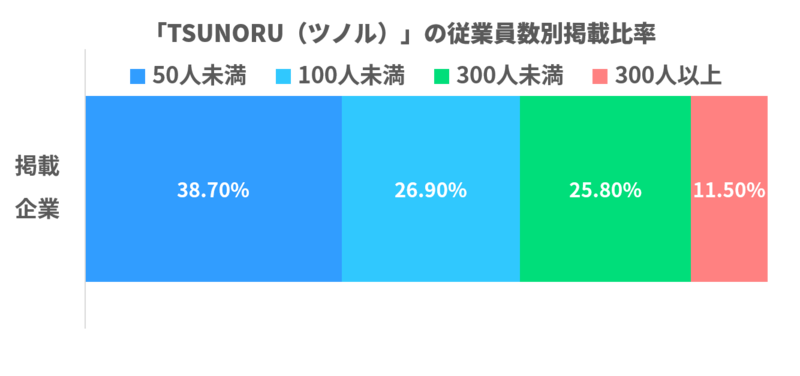 「TSUNORU(ツノル)」の従業員数別掲載比率