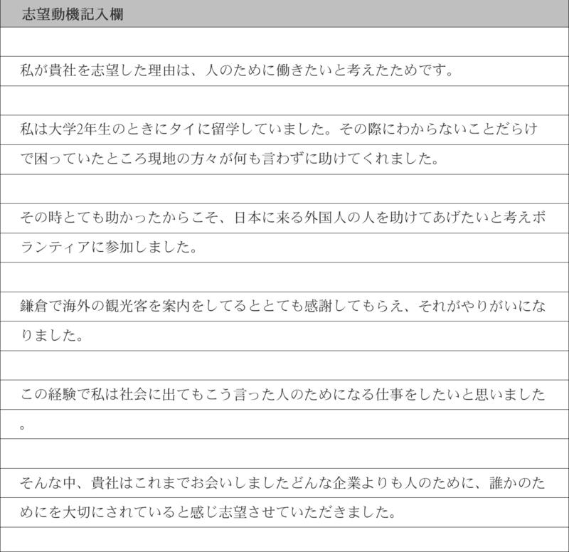 私が貴社を志望した理由は、人のために働きたいと考えたためです。  私は大学2年生のときにタイに留学していました。その際にわからないことだらけで困っていたところ現地の方々が何も言わずに助けてくれました。  その時とても助かったからこそ、日本に来る外国人の人を助けてあげたいと考えボランティアに参加しました。  鎌倉で海外の観光客を案内をしてるととても感謝してもらえ、それがやりがいになりました。  この経験で私は社会に出てもこう言った人のためになる仕事をしたいと思いました。  そんな中、貴社はこれまでお会いしましたどんな企業よりも人のために、誰かのためにを大切にされていると感じ志望させていただきました。