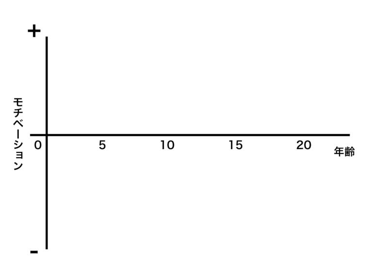 モチベーショングラフの軸作成