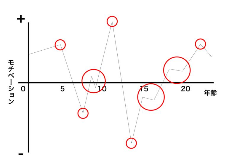 モチベーショングラフの着目点