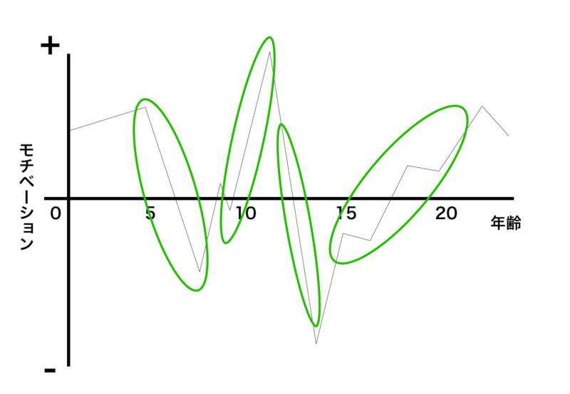 モチベーショングラフで話す内容を考える方法