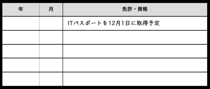 資格取得予定の場合の記入例