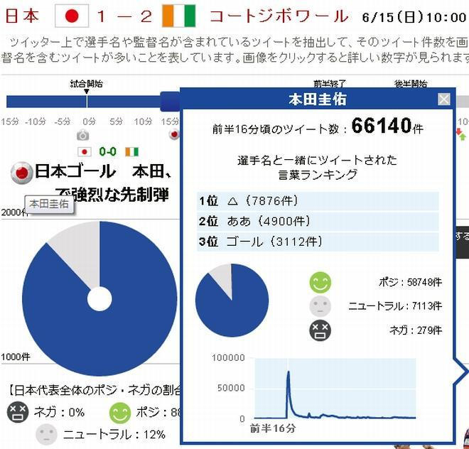 ゴール直後、ツイートが多すぎて本田の画像が飛び出しちゃいました