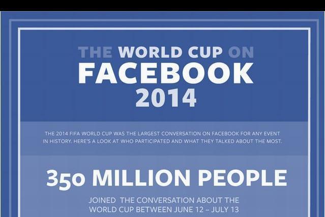 フェイスブックにおけるワールドカップ2014