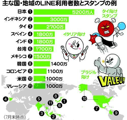 主な国・地域のLINE利用者数