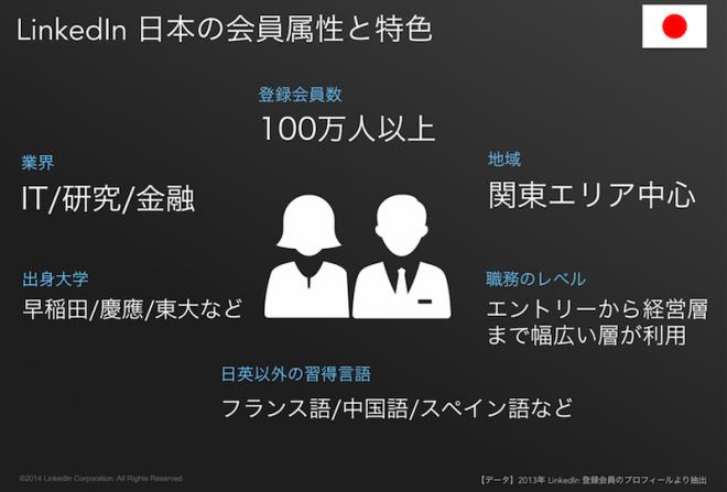 2013年Linkedin登録会員のプロフィールより抽出