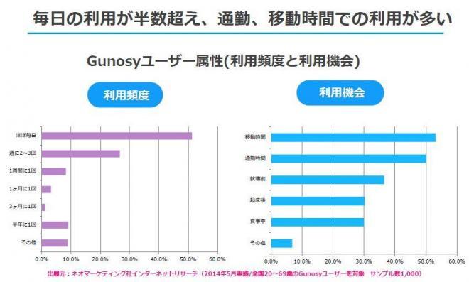 ユーザーの利用頻度(7月30日の企業向けセミナー資料から)